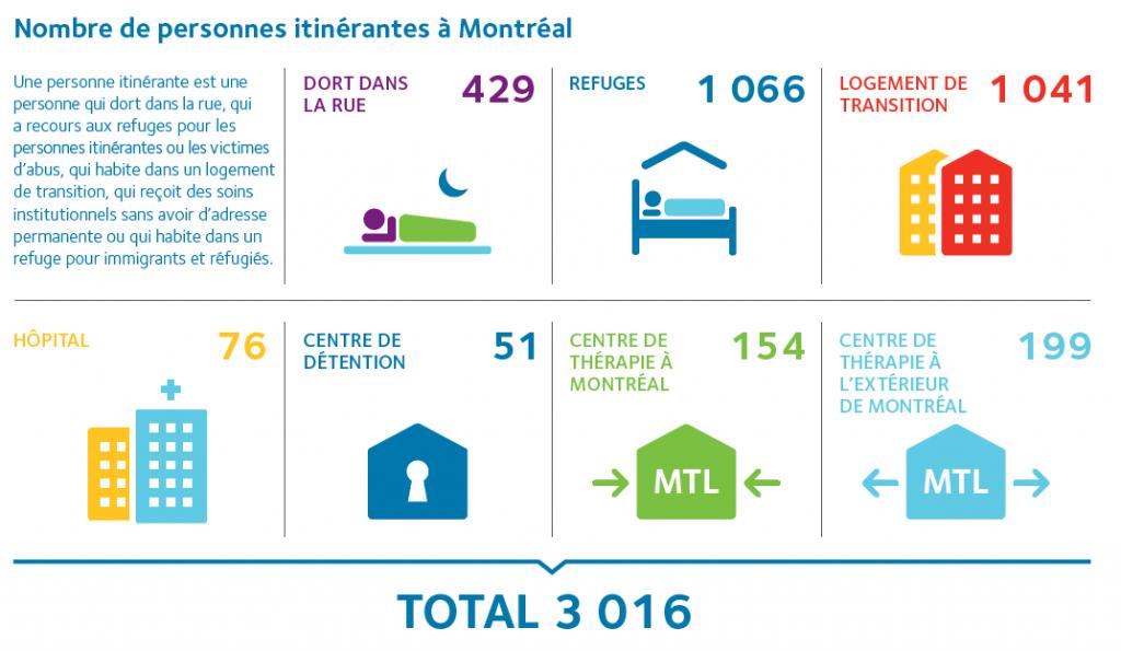 Dénombrement des personnes itinérantes à Montréal 2015