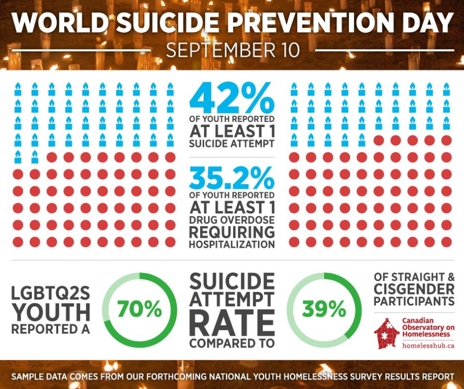 World Suicide Prevention Day (Homeless Hub)