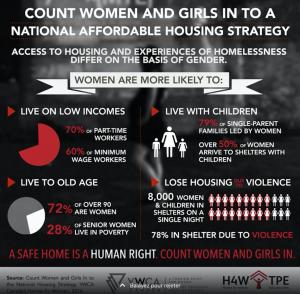 National Housing Strategy should reflect women