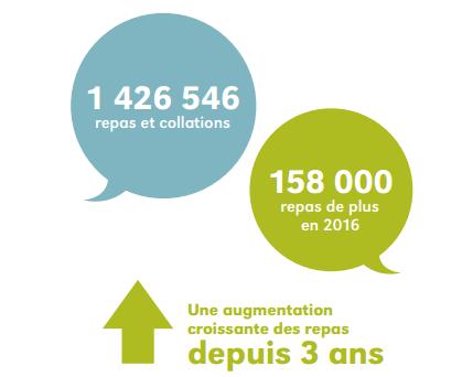 Bilan-Faim Québec: nombre de repas servis